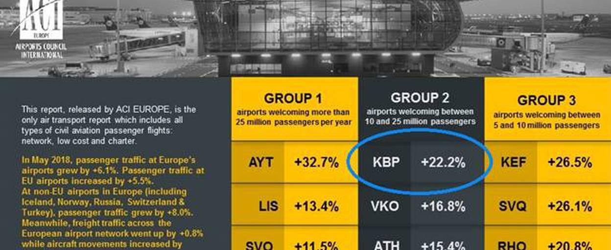 Аеропорт «Бориспіль» посів перше місце в рейтингу Міжнародної ради аеропортів Європейського регіону